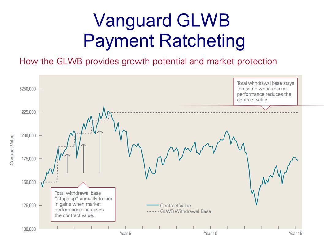 Vanguard GLWB Payment Ratcheting