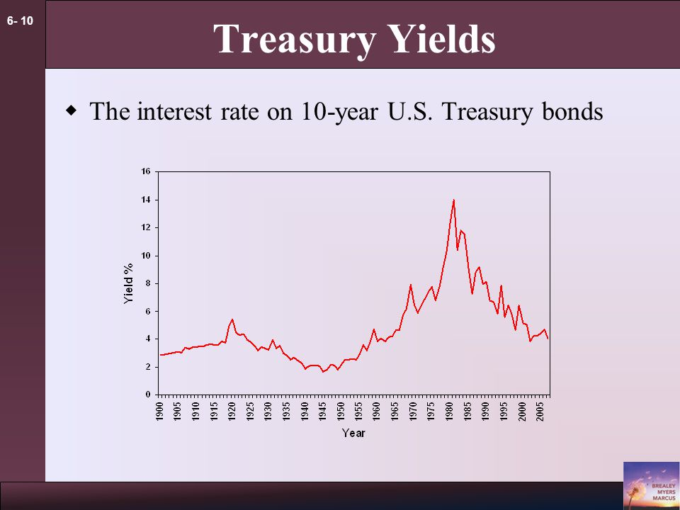 6- 10 Treasury Yields  The interest rate on 10-year U.S. Treasury bonds