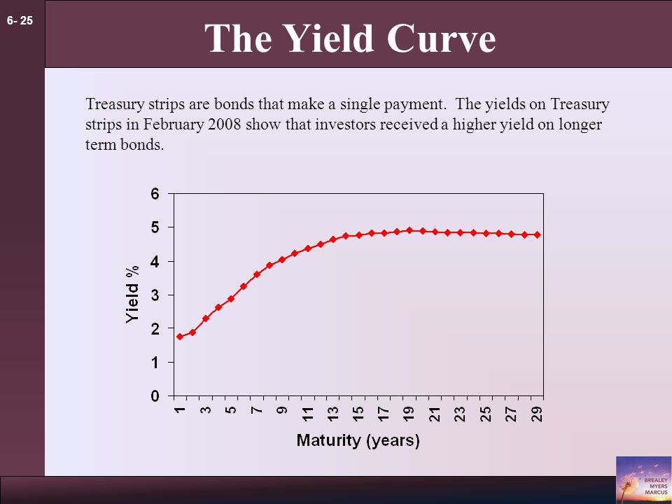 6- 25 The Yield Curve Treasury strips are bonds that make a single payment. The yields on Treasury strips in February 2008 show that investors receive