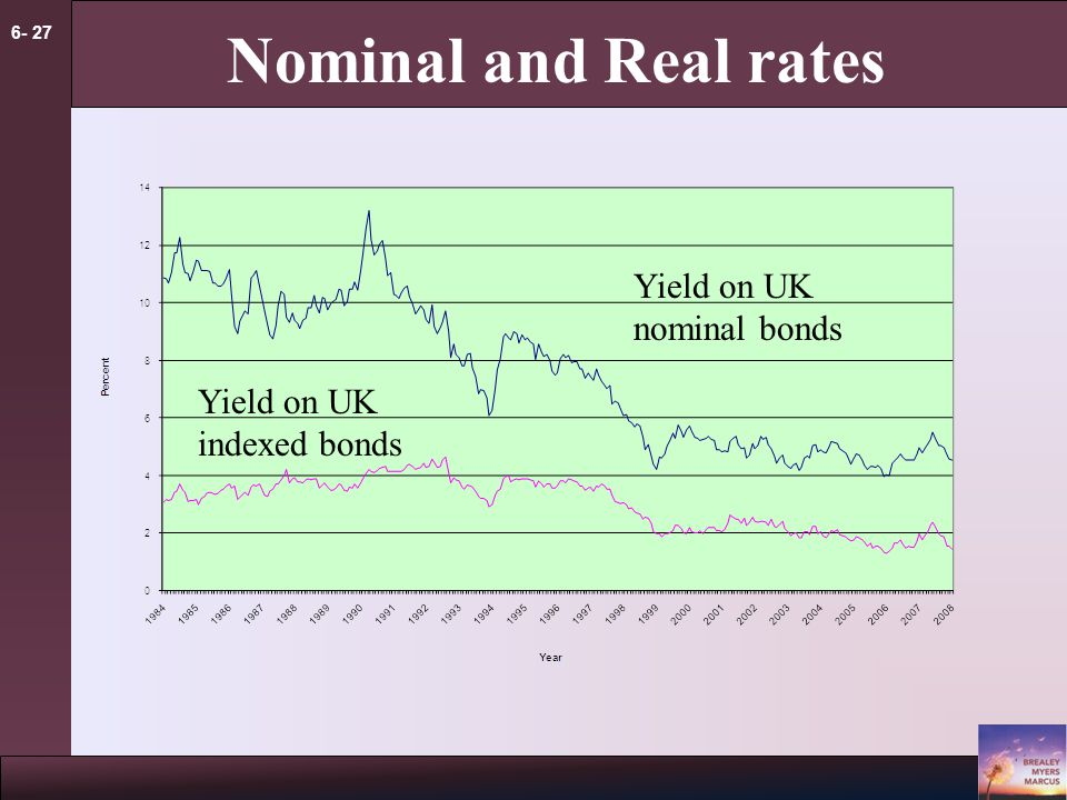 6- 27 Nominal and Real rates Yield on UK nominal bonds Yield on UK indexed bonds