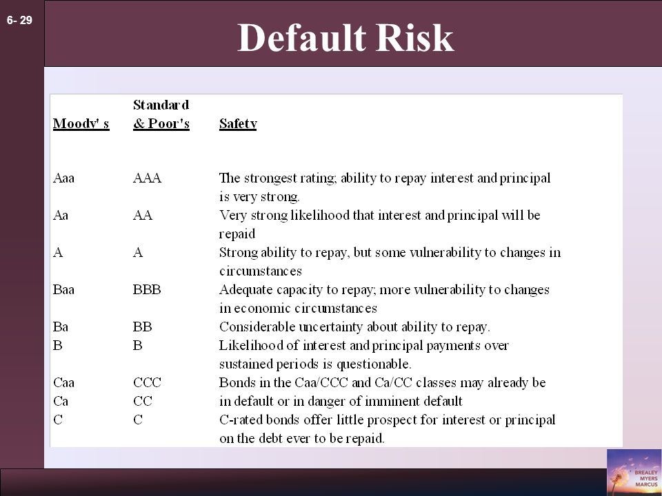 6- 29 Default Risk