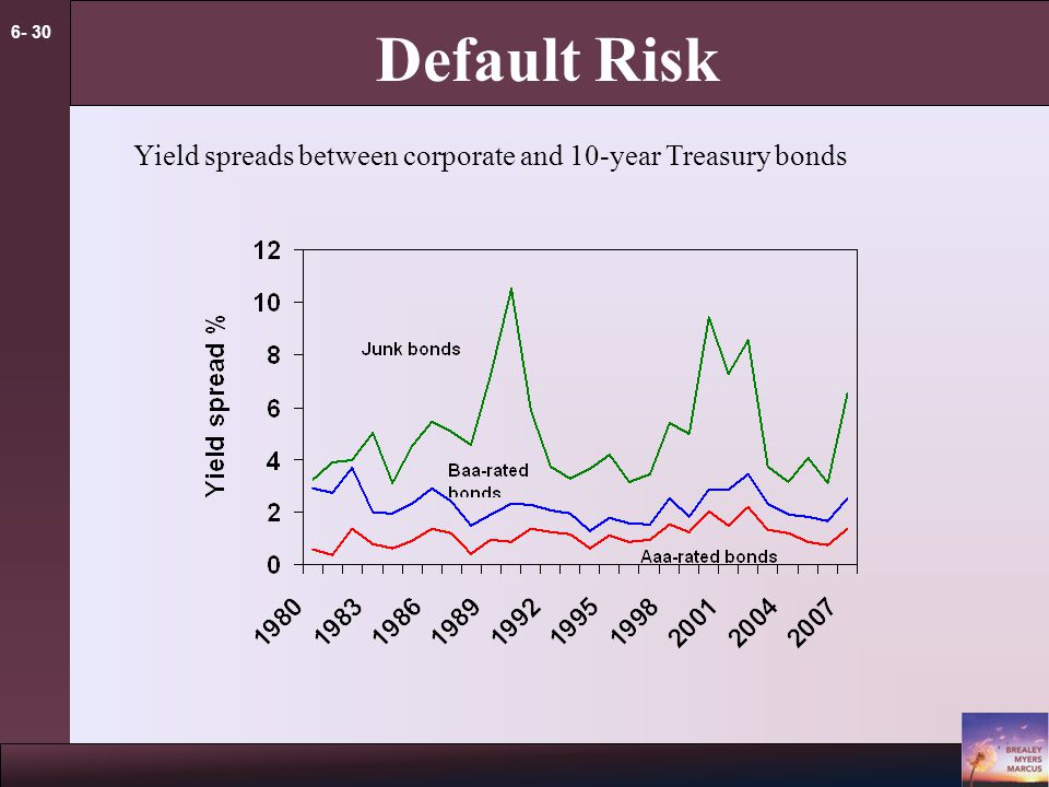 6- 30 Default Risk Yield spreads between corporate and 10-year Treasury bonds