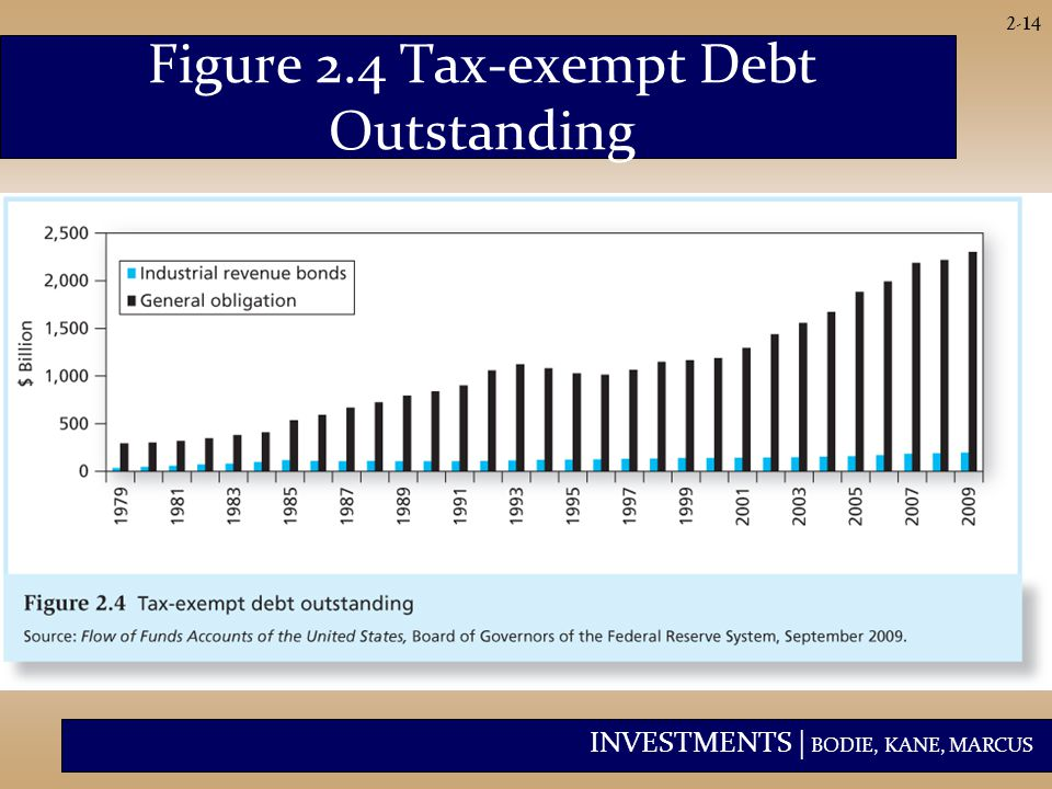 INVESTMENTS | BODIE, KANE, MARCUS 2-14 Figure 2.4 Tax-exempt Debt Outstanding