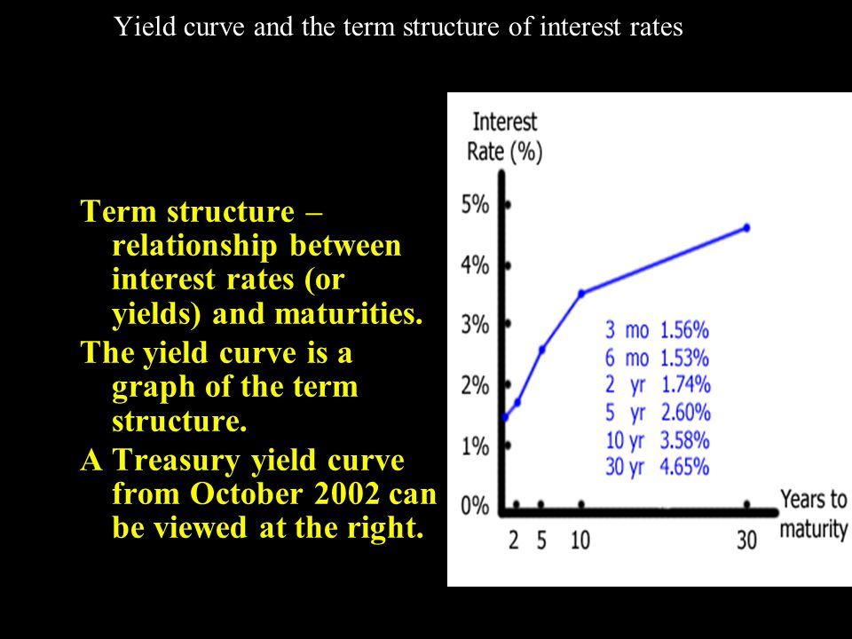 Yield curve and the term structure of interest rates Term structure – relationship between interest rates (or yields) and maturities.
