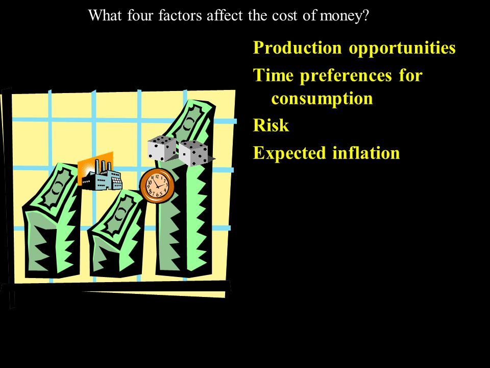 What four factors affect the cost of money.