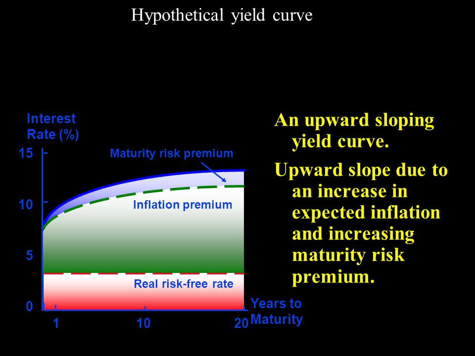 Hypothetical yield curve An upward sloping yield curve.