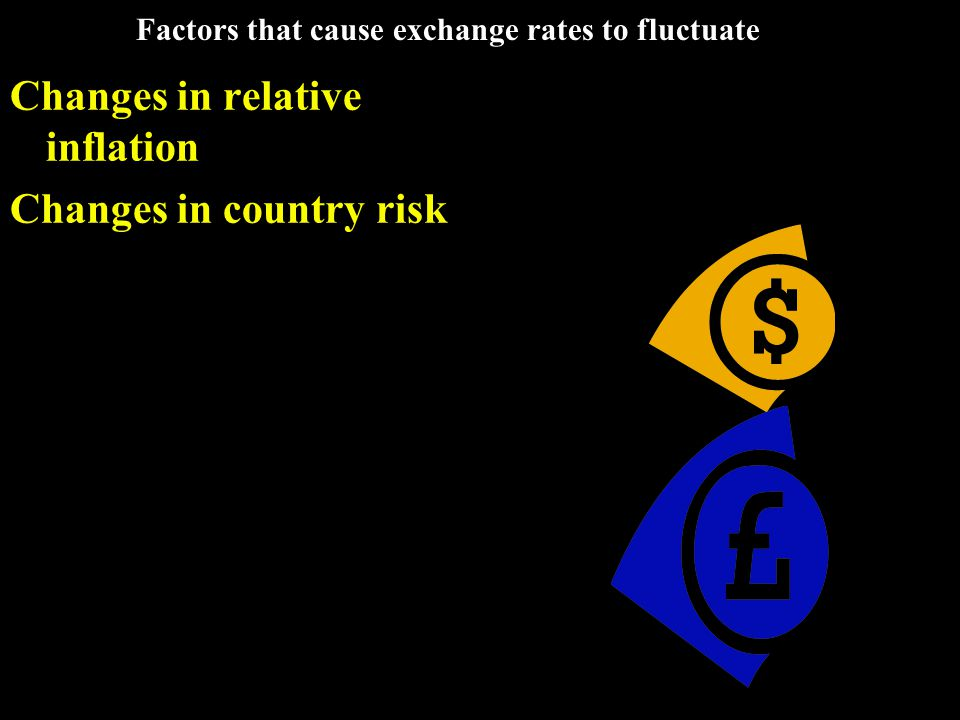 Factors that cause exchange rates to fluctuate Changes in relative inflation Changes in country risk