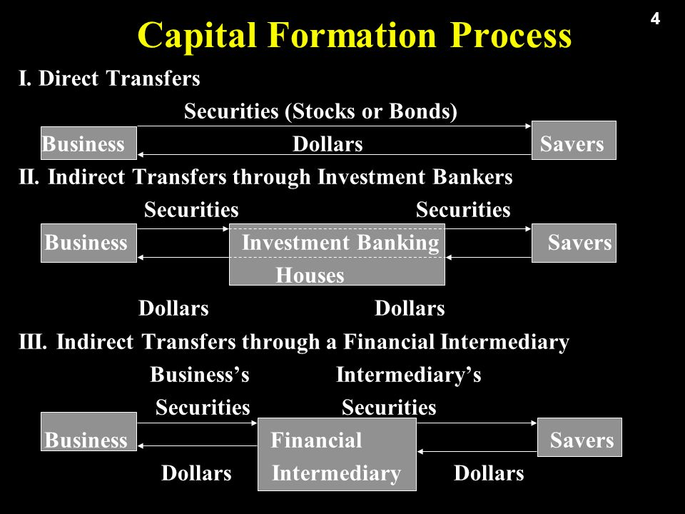 4 Capital Formation Process I.