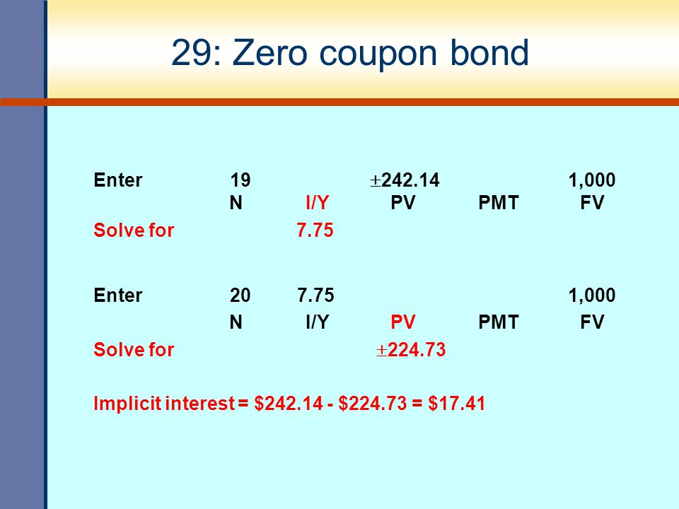 29: Zero coupon bond Enter 19  242.14 1,000 N I/Y PV PMT FV Solve for 7.75 Enter 20 7.75 1,000 N I/Y PV PMT FV Solve for  224.73 Implicit interest =