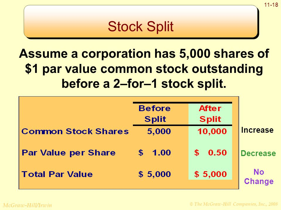 © The McGraw-Hill Companies, Inc., 2008 McGraw-Hill/Irwin 11-18 Assume a corporation has 5,000 shares of $1 par value common stock outstanding before a 2–for–1 stock split.