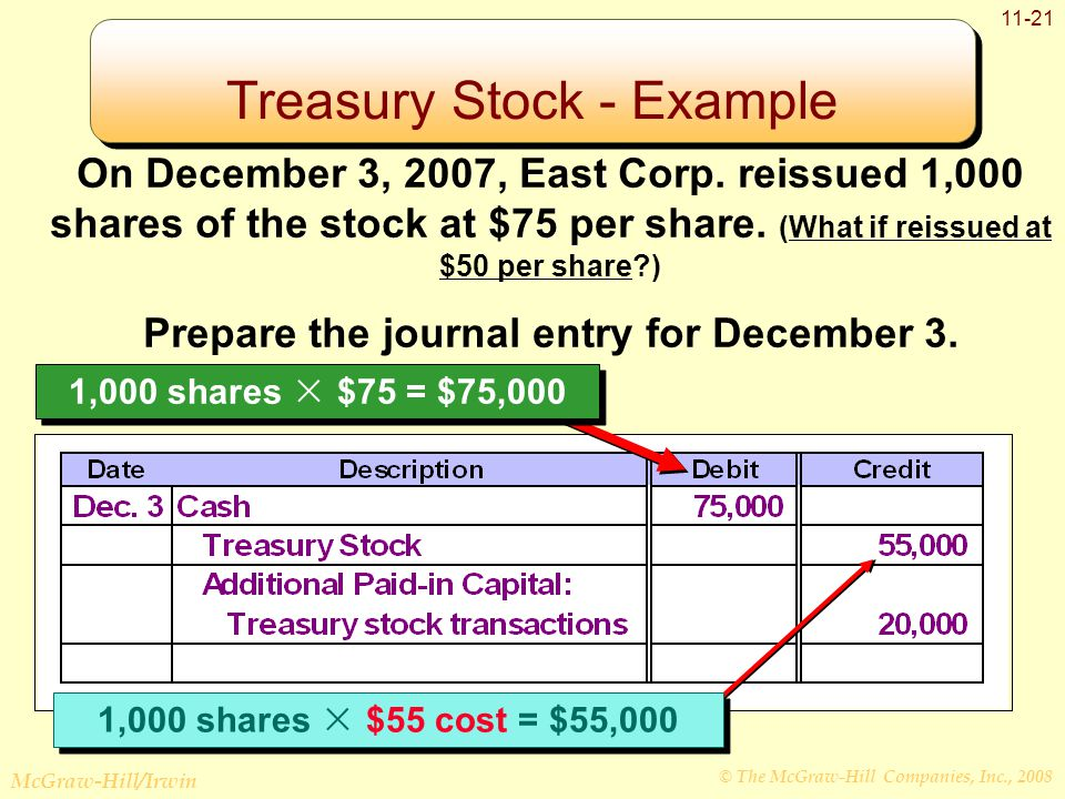 © The McGraw-Hill Companies, Inc., 2008 McGraw-Hill/Irwin 11-21 On December 3, 2007, East Corp.