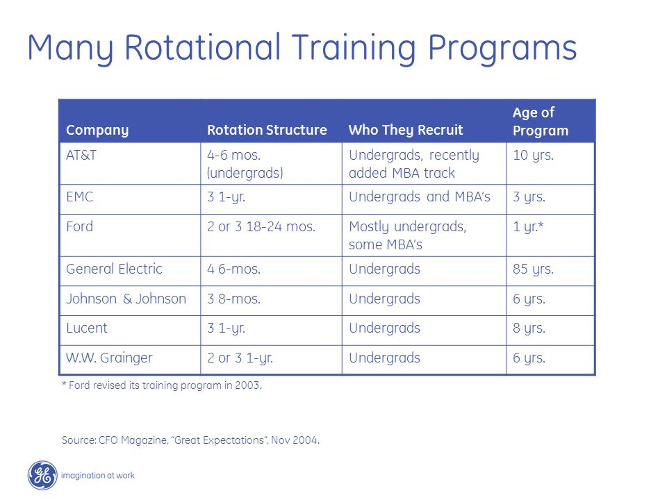 Many Rotational Training Programs CompanyRotation StructureWho They Recruit Age of Program AT&T4-6 mos.