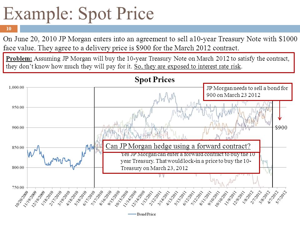 Example: Spot Price On June 20, 2010 JP Morgan enters into an agreement to sell a10-year Treasury Note with $1000 face value. They agree to a delivery