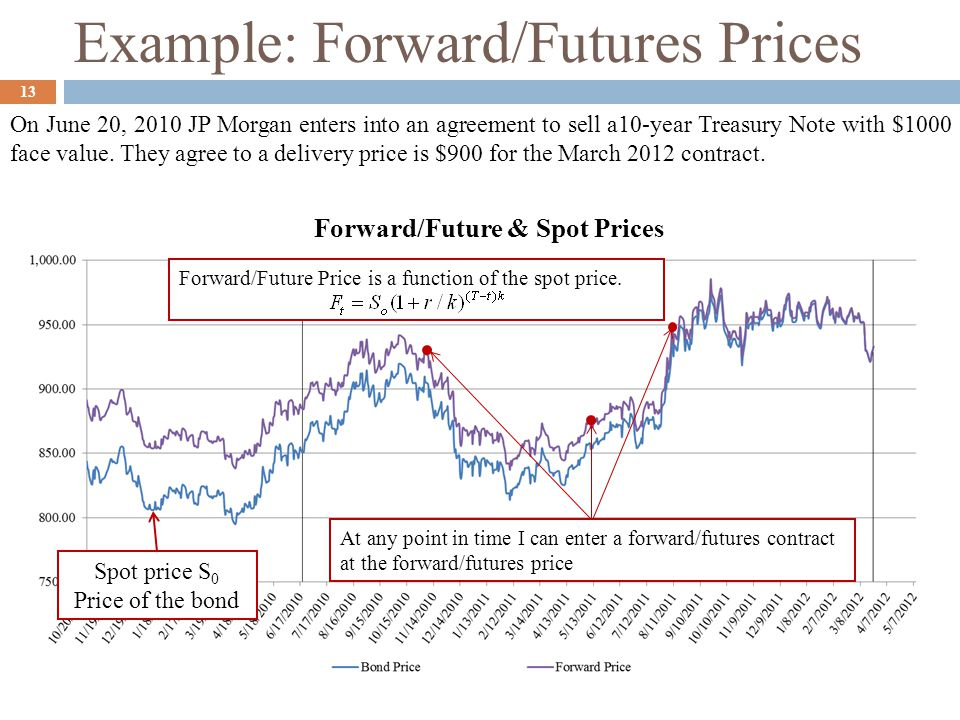 Example: Forward/Futures Prices On June 20, 2010 JP Morgan enters into an agreement to sell a10-year Treasury Note with $1000 face value. They agree t