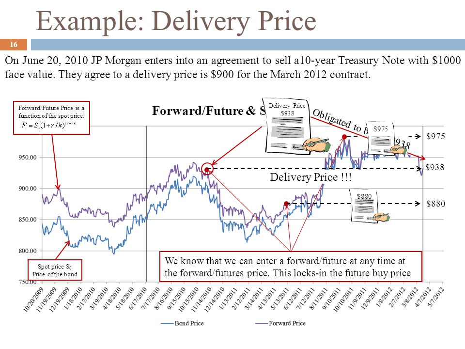 Example: Delivery Price On June 20, 2010 JP Morgan enters into an agreement to sell a10-year Treasury Note with $1000 face value. They agree to a deli
