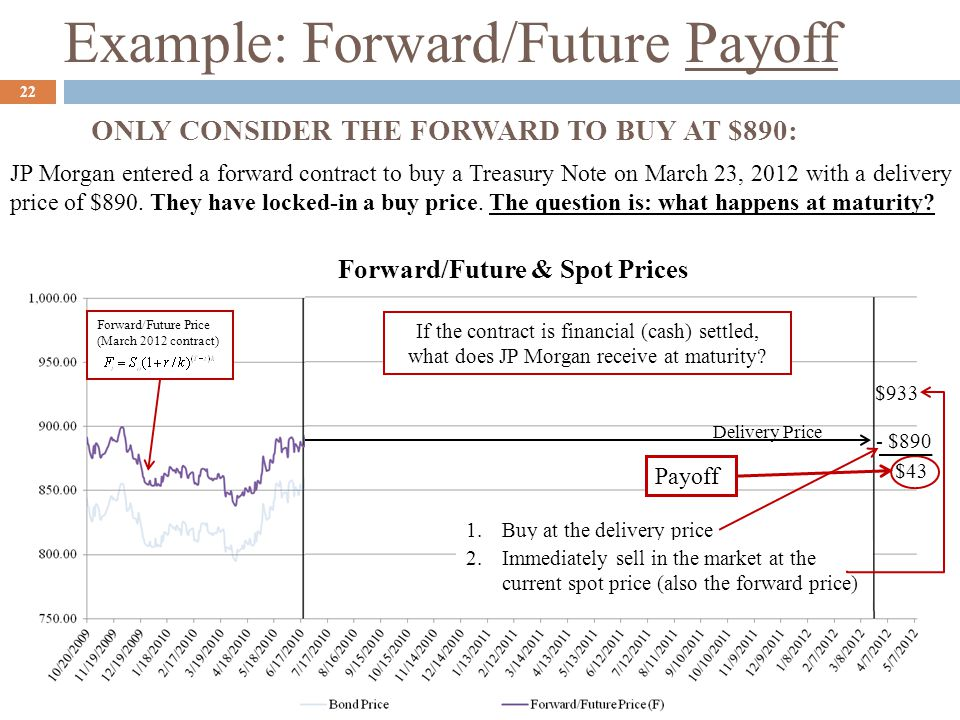Example: Forward/Future Payoff JP Morgan entered a forward contract to buy a Treasury Note on March 23, 2012 with a delivery price of $890. They have