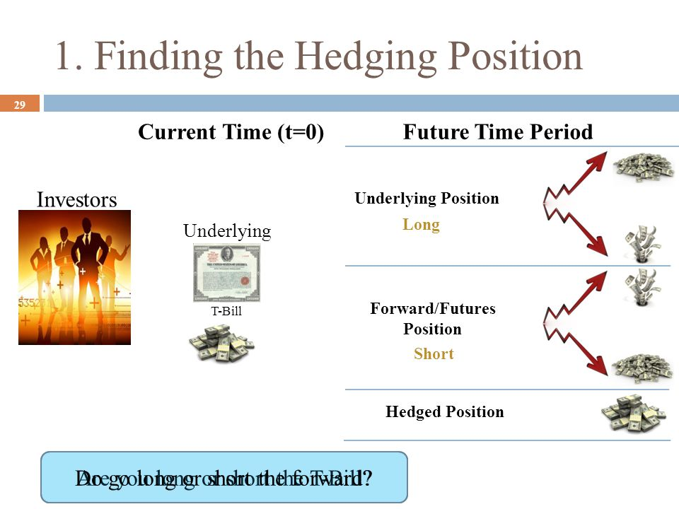 1. Finding the Hedging Position 29 Investors Hedged Position T-Bill Underlying Future Time PeriodCurrent Time (t=0) Are you long or short the T-Bill?