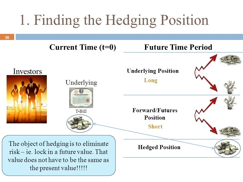 1. Finding the Hedging Position 30 Investors Hedged Position T-Bill Underlying Future Time PeriodCurrent Time (t=0) Short Long Underlying Position For