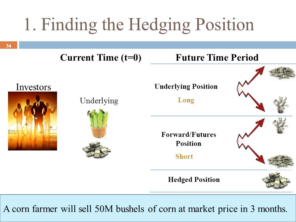 1. Finding the Hedging Position 34 Investors Hedged Position Underlying Future Time PeriodCurrent Time (t=0) Short Long Underlying Position Forward/Fu