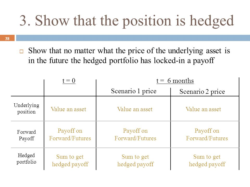 3. Show that the position is hedged 38  Show that no matter what the price of the underlying asset is in the future the hedged portfolio has locked-i