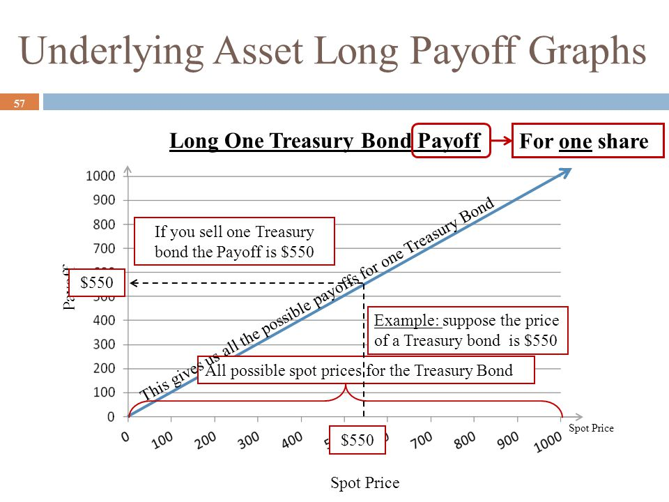 Underlying Asset Long Payoff Graphs 57 Spot Price Payoff All possible spot prices for the Treasury Bond This gives us all the possible payoffs for one