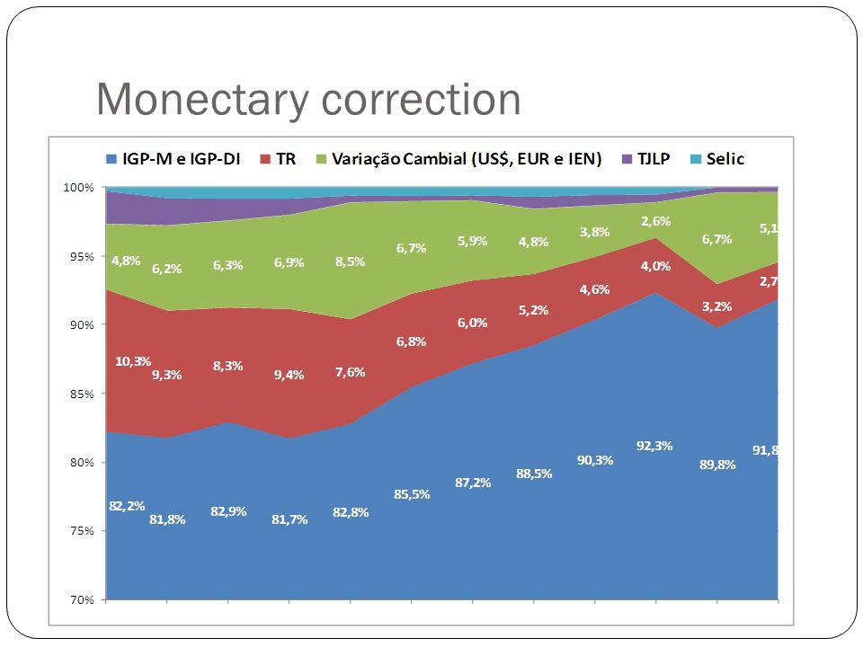 Monectary correction