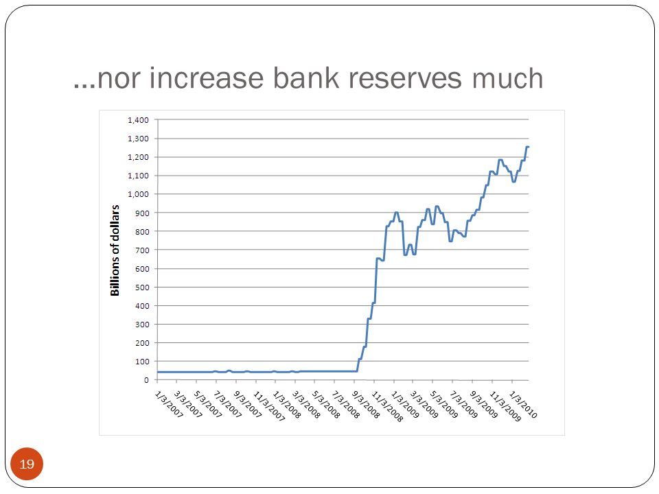 …nor increase bank reserves much 19