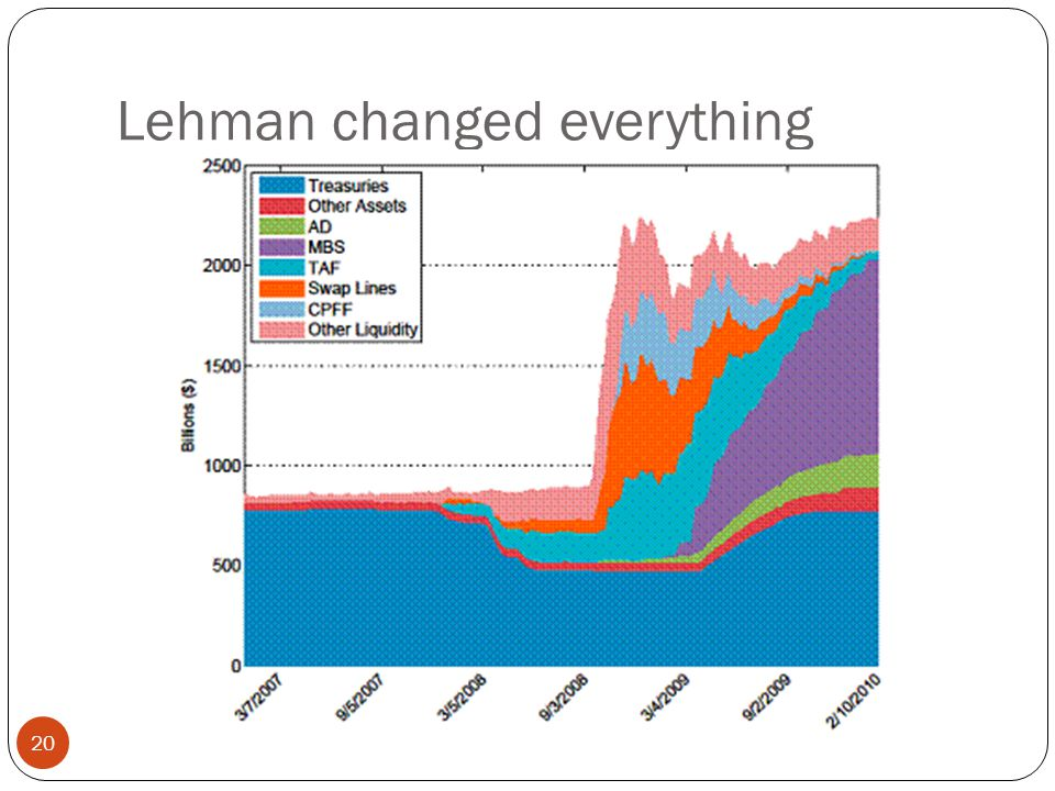 Lehman changed everything 20