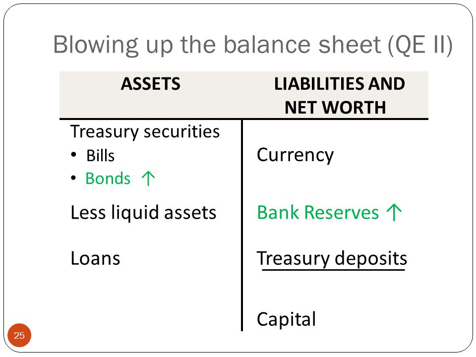 Blowing up the balance sheet (QE II) ASSETS LIABILITIES AND NET WORTH Treasury securities Bills Bonds ↑ Currency Less liquid assetsBank Reserves ↑ LoansTreasury deposits Capital 25