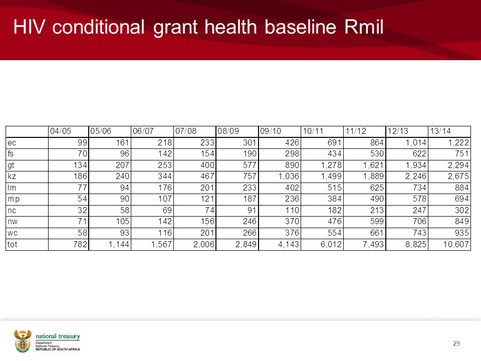 HIV conditional grant health baseline Rmil 29