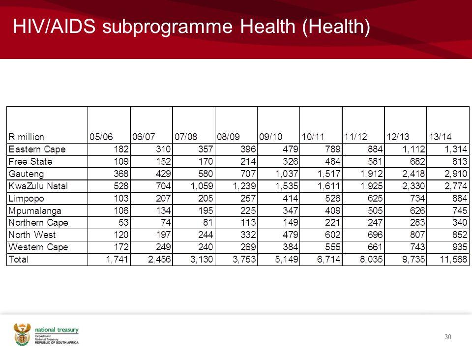 HIV/AIDS subprogramme Health (Health) 30