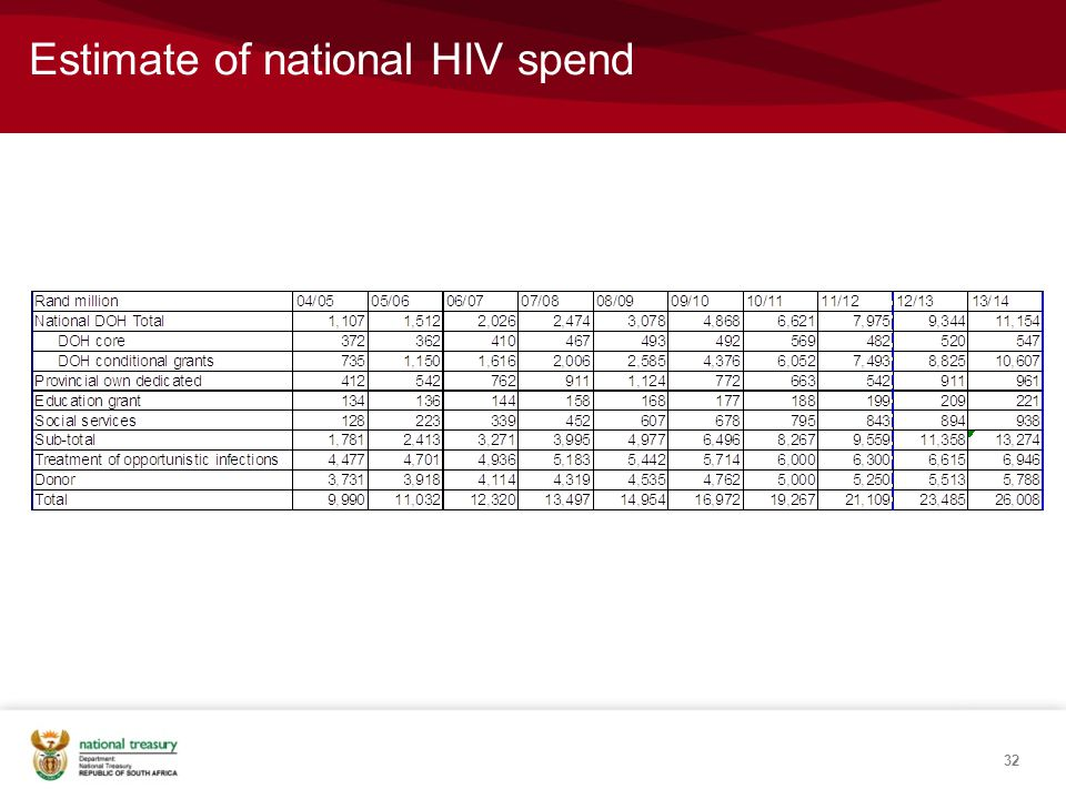 Estimate of national HIV spend 32