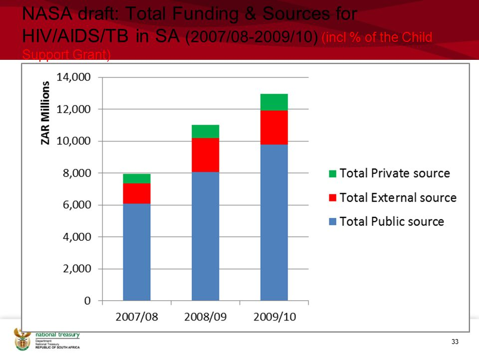 NASA draft: Total Funding & Sources for HIV/AIDS/TB in SA (2007/08-2009/10) (incl % of the Child Support Grant) 33
