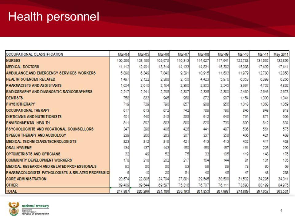 NASA draft: Total SA HIV/AIDS Spending Activities (2007/08-2009/10). 35
