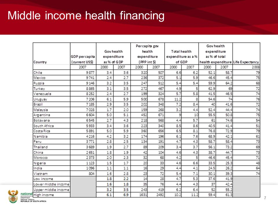 Middle income health financing 7
