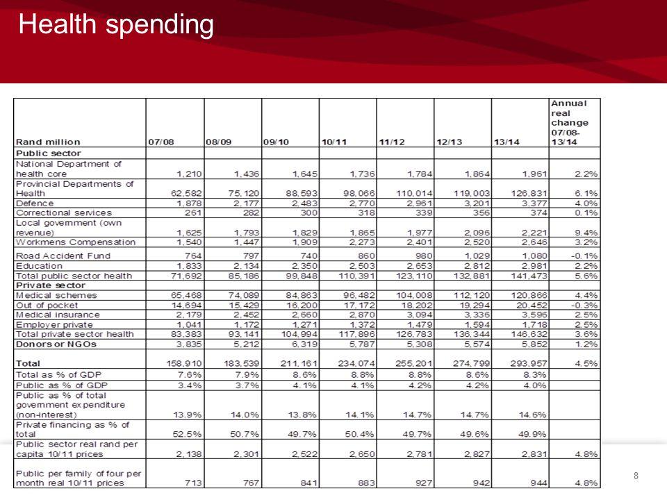 Health spending 8