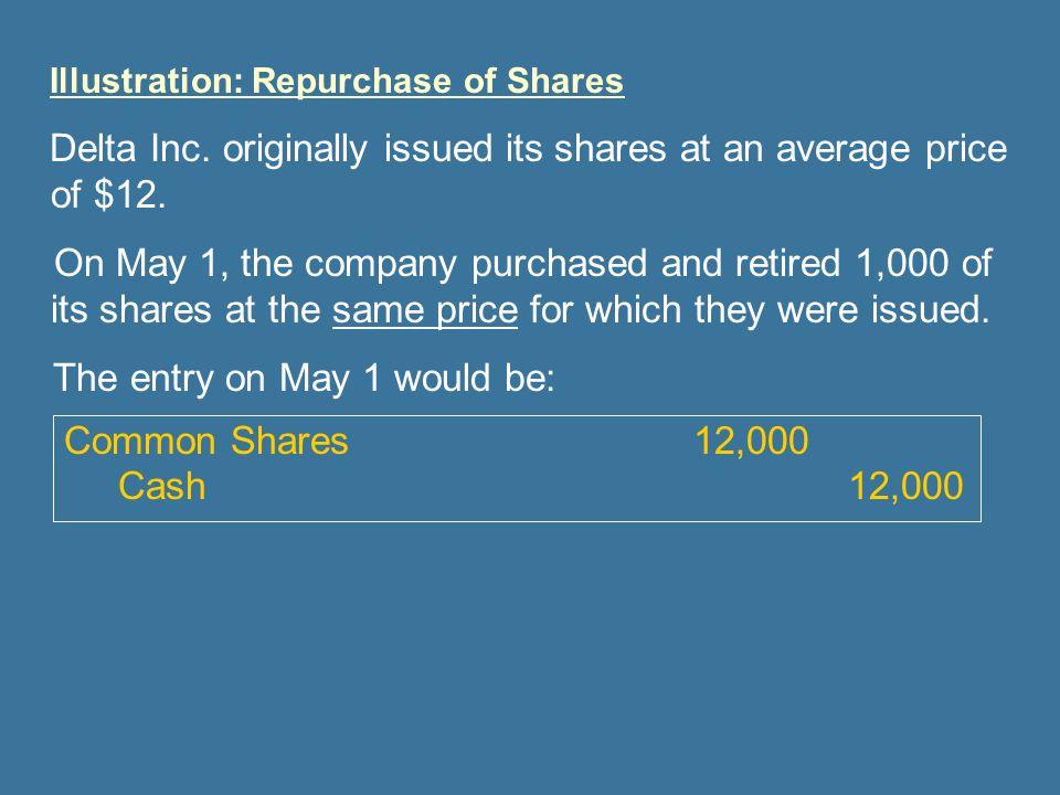 Illustration: Repurchase of Shares Delta Inc.