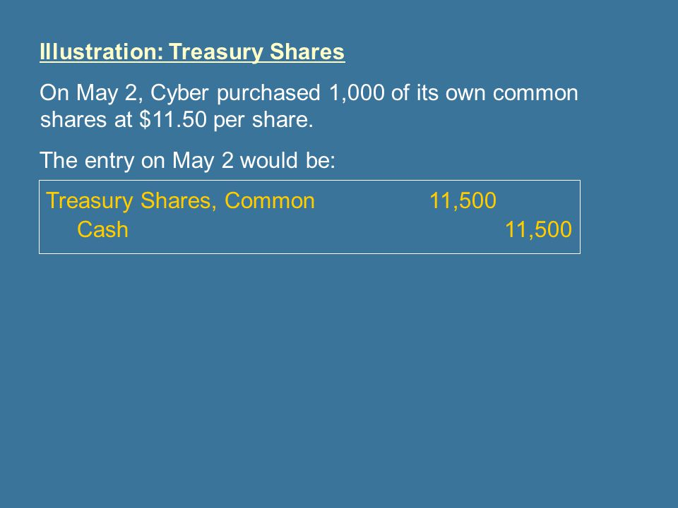 Illustration: Treasury Shares On May 2, Cyber purchased 1,000 of its own common shares at $11.50 per share.