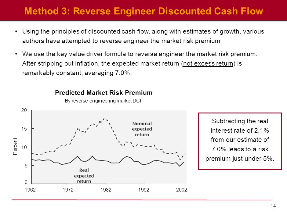 14 Method 3: Reverse Engineer Discounted Cash Flow Using the principles of discounted cash flow, along with estimates of growth, various authors have