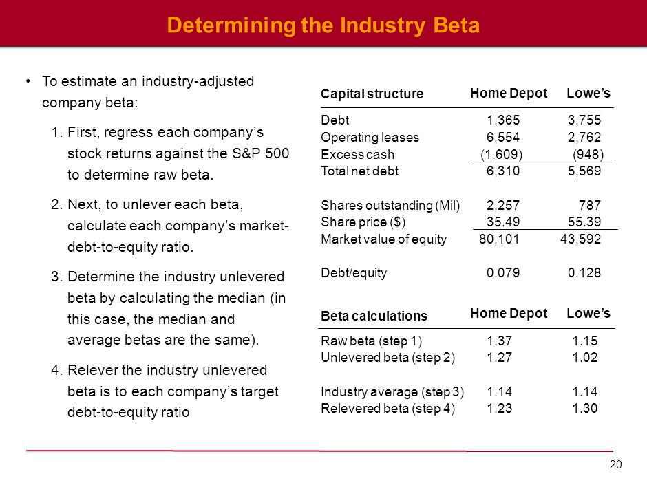 20 Determining the Industry Beta Debt Operating leases Excess cash Total net debt Shares outstanding (Mil) Share price ($) Market value of equity Debt