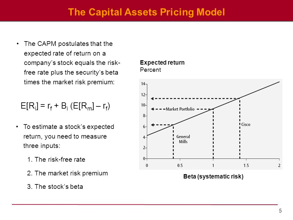 5 The Capital Assets Pricing Model Expected return Percent Beta (systematic risk) The CAPM postulates that the expected rate of return on a company's