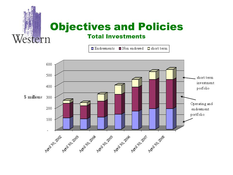 Objectives and Policies Total Investments