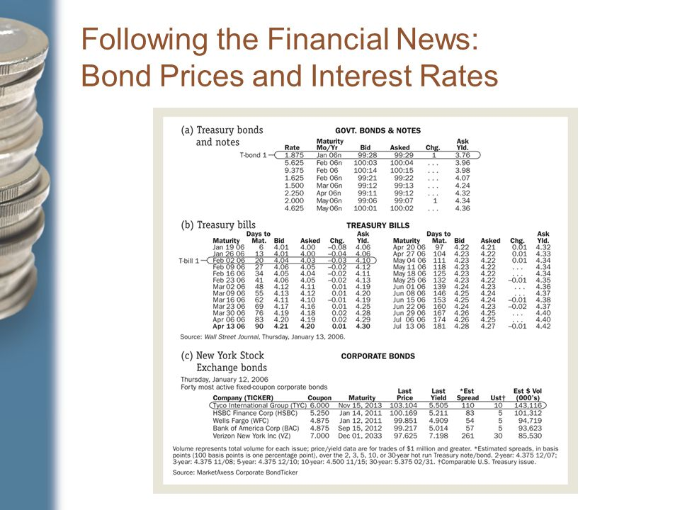 Following the Financial News: Bond Prices and Interest Rates
