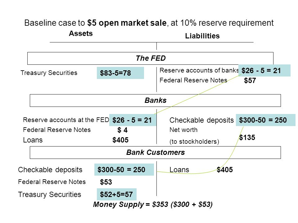 Baseline case to $5 open market sale, at 10% reserve requirement Assets Liabilities The FED Treasury Securities Federal Reserve Notes Checkable deposits Loans Federal Reserve Notes Reserve accounts of banks Net worth (to stockholders) Reserve accounts at the FED $83-5=78 $26 $ 4 $405 $57 $300 $135 $300$405 $53 $52+5=57 Banks Bank Customers Money Supply = $353 ($300 + $53) $26 - 5 = 21 $300-50 = 250