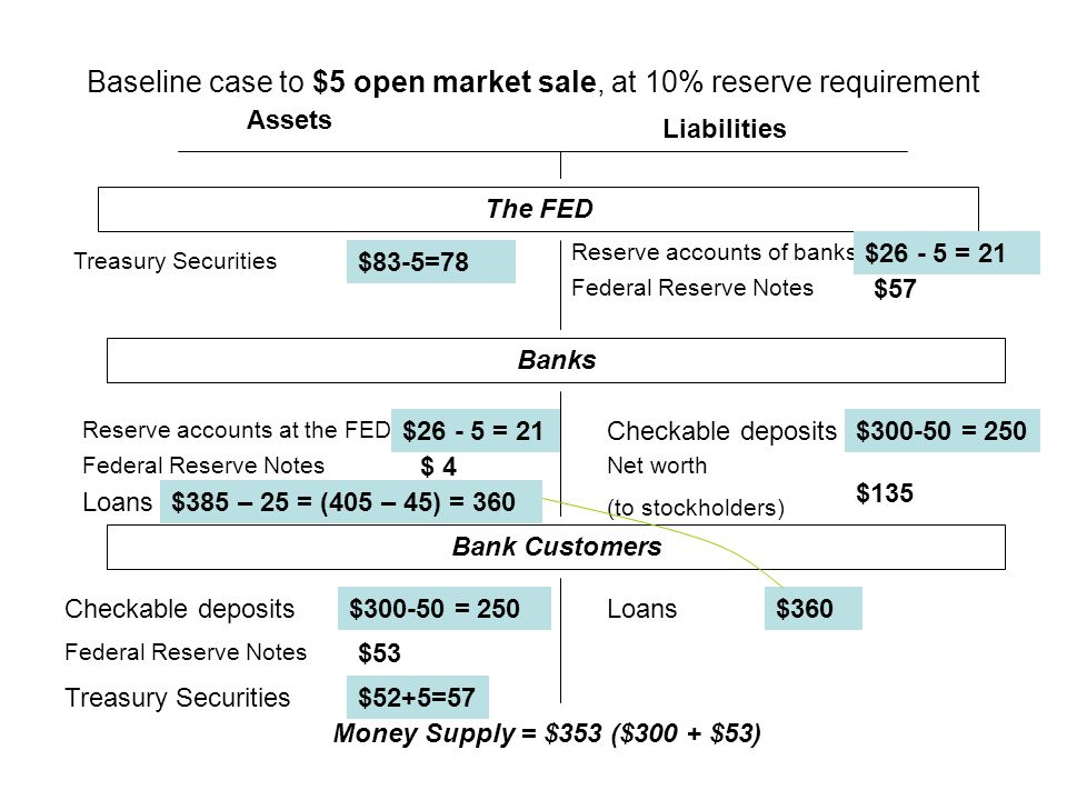 Baseline case to $5 open market sale, at 10% reserve requirement Assets Liabilities The FED Treasury Securities Federal Reserve Notes Checkable deposits Loans Federal Reserve Notes Reserve accounts of banks Net worth (to stockholders) Reserve accounts at the FED $83-5=78 $26 - 5 = 21 $ 4 $385 – 25 = (405 – 45) = 360 $57 $300-50 = 250 $135 $300-50 = 250$360 $53 $52+5=57 Banks Bank Customers Money Supply = $353 ($300 + $53)