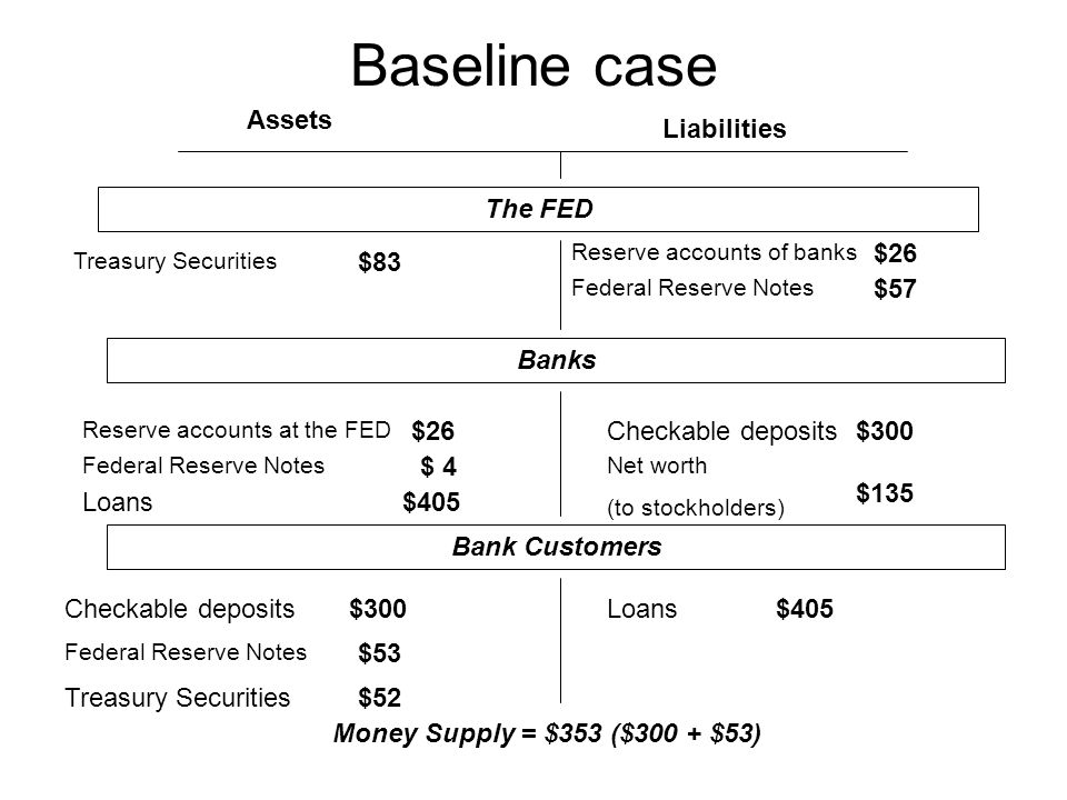 Baseline case Assets Liabilities The FED Treasury Securities Federal Reserve Notes Checkable deposits Loans Federal Reserve Notes Reserve accounts of banks Net worth (to stockholders) Reserve accounts at the FED $83 $26 $ 4 $405 $57 $300 $135 $300$405 $53 $52 Banks Bank Customers Money Supply = $353 ($300 + $53)