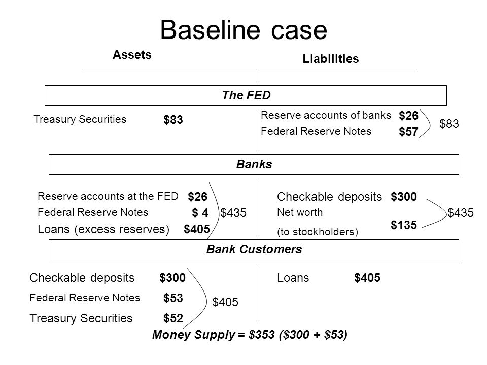 Baseline case to $5 open market sale, at 10% reserve requirement Assets Liabilities The FED Treasury Securities Federal Reserve Notes Checkable deposits Loans Federal Reserve Notes Reserve accounts of banks Net worth (to stockholders) Reserve accounts at the FED $83-5=78 $26 - 5 = 21 $ 4 $385 – 25 = (405 – 45) = 360 $57 $300-50 = 250 $135 $300-50 = 250$360 $53 $52+5=57 Banks Bank Customers Money Supply = $353 ($300 + $53) now =$303 ($250 + $53)