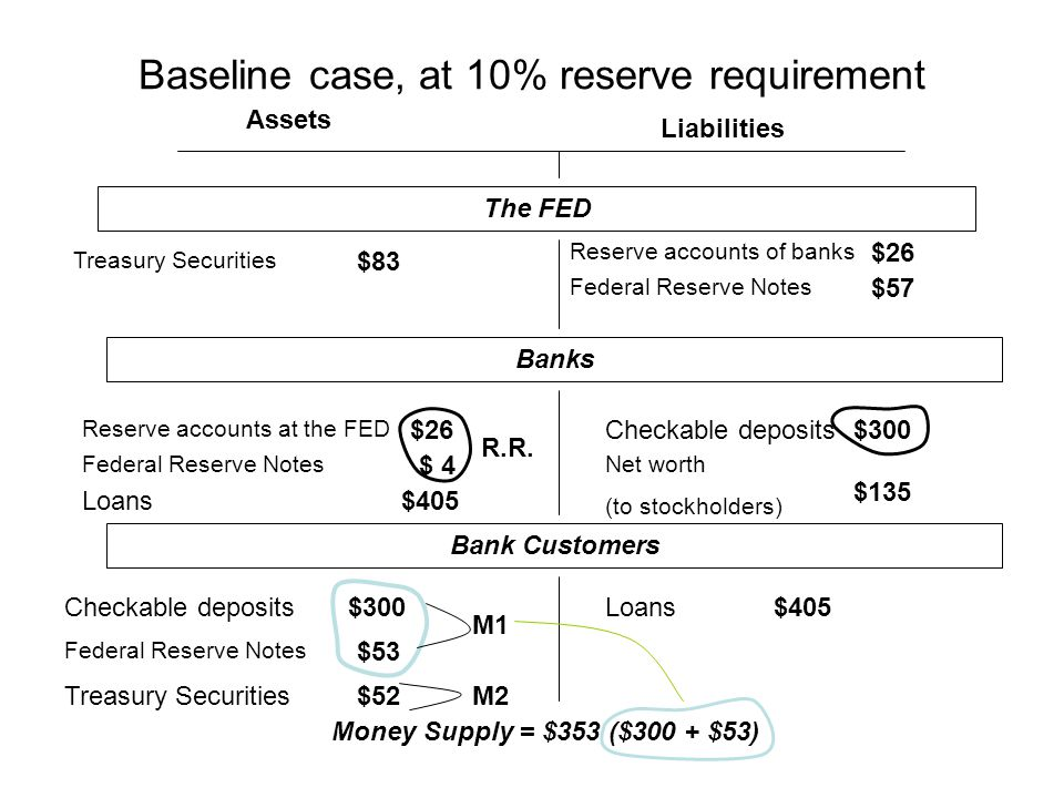 Baseline case, at 10% reserve requirement Assets Liabilities The FED Treasury Securities Federal Reserve Notes Checkable deposits Loans Federal Reserve Notes Reserve accounts of banks Net worth (to stockholders) Reserve accounts at the FED $83 $26 $ 4 $405 $57 $300 $135 $300$405 $53 $52 Banks Bank Customers Money Supply = $353 ($300 + $53) R.R.