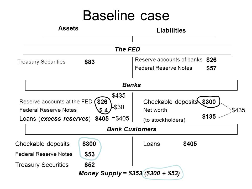Baseline case Assets Liabilities The FED Treasury Securities Federal Reserve Notes Checkable deposits Loans (excess reserves) Loans Federal Reserve Notes Reserve accounts of banks Net worth (to stockholders) Reserve accounts at the FED $83 $26 $ 4 $405 $57 $300 $135 $300$405 $53 $52 Banks Bank Customers Money Supply = $353 ($300 + $53) $435 -$30 =$405 $435