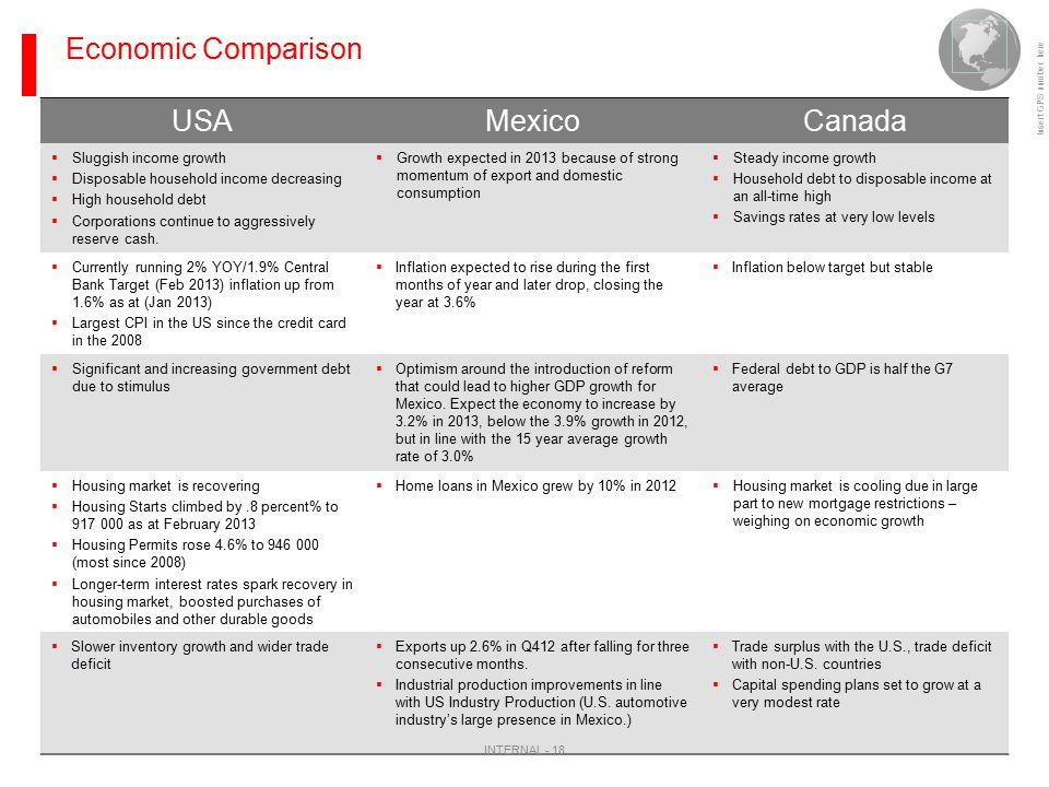 Insert GPS number here Economic Comparison USAMexicoCanada  Sluggish income growth  Disposable household income decreasing  High household debt  C